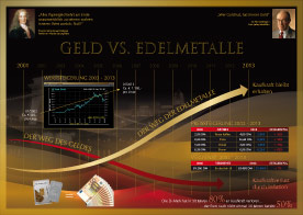 Edelmetalle von MG-Marketing